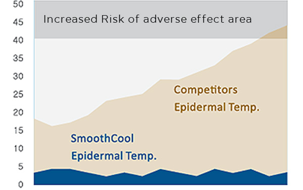 Comparison of Epidermal Temperature-Smoothcool