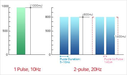 Nd: YAG PTP -tribeam tia laser